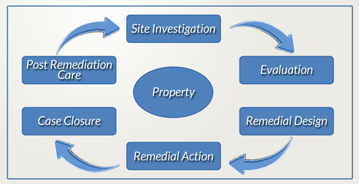 Turnkey Remediation Services